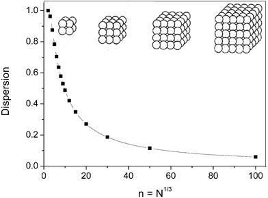 大小对纳米材料的重要性-纳米结构的表面-搜狐博客