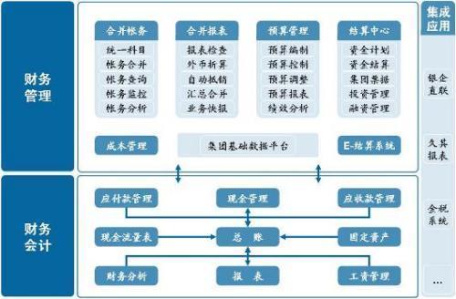 erp财务管理系统流程图-erp-螺杆空压机系统流程图